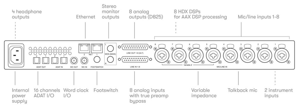 Line drawing diagram of the back of Carbon 1024x384 Avid Pro Tools | Carbon